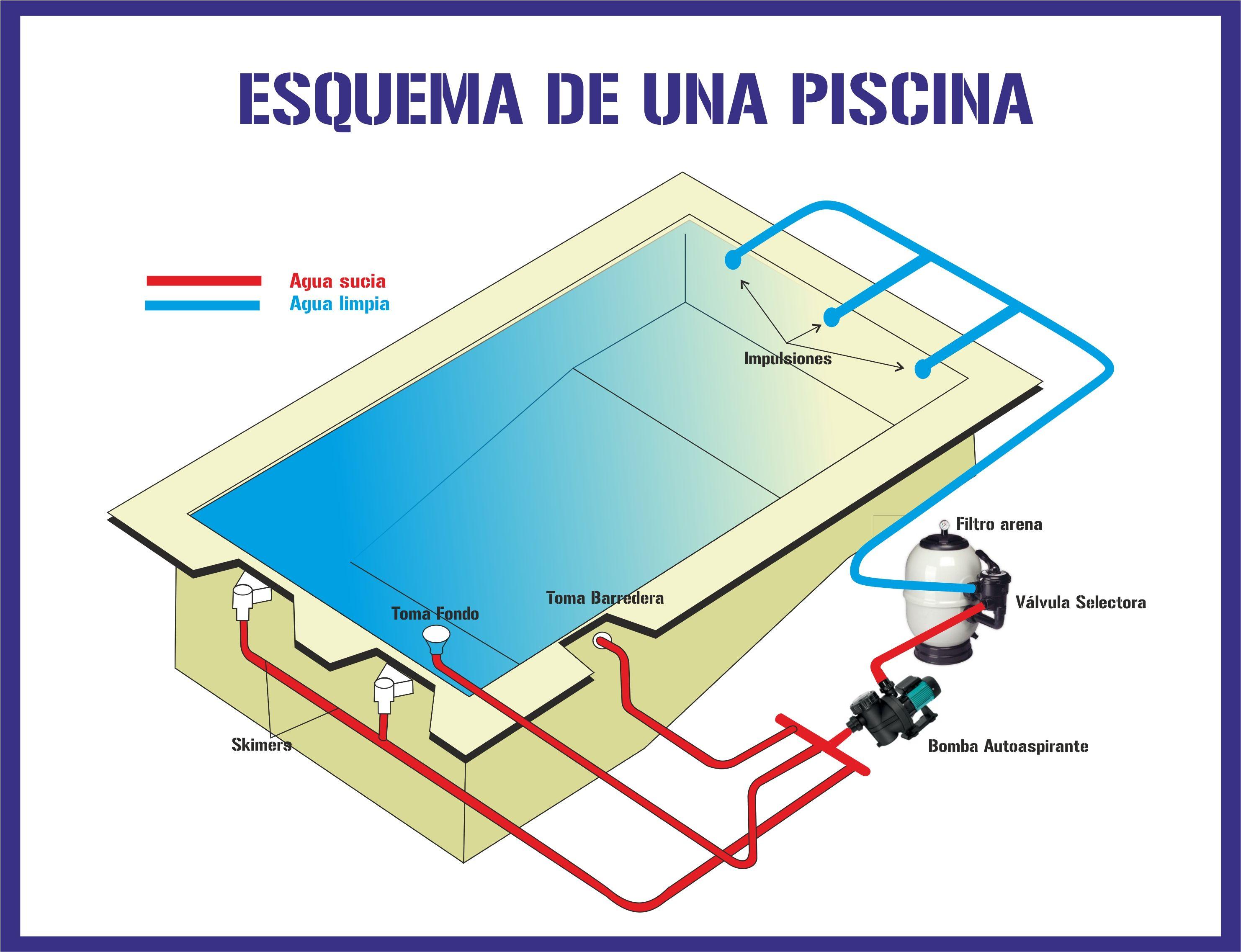 Piscinas master clean servicios integrales - Esquema funcionamiento depuradora piscina ...